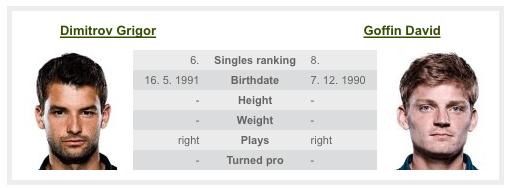 男子テニス, 世界ランキング
