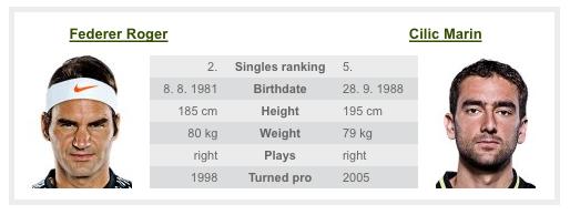 フェデラー,世界ランキング