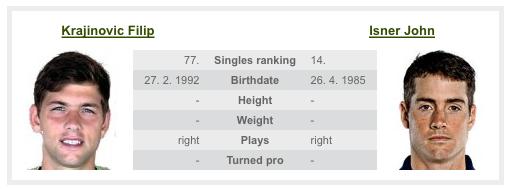 テニス,世界ランキング