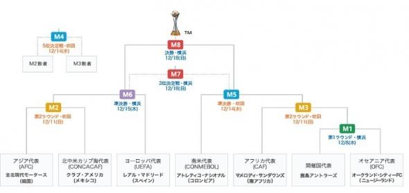 FIFAクラブワールドカップ2016,トーナメント表