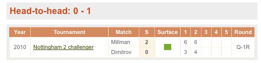 テニス,過去の対戦