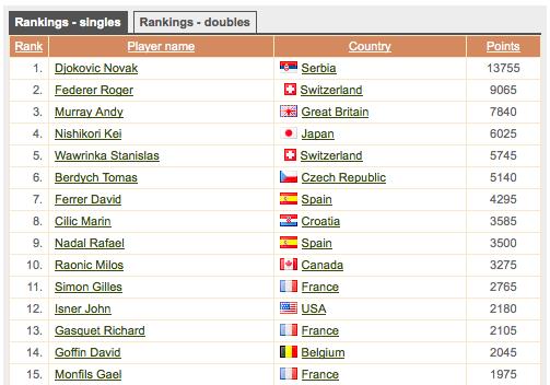 テニス 世界ランク