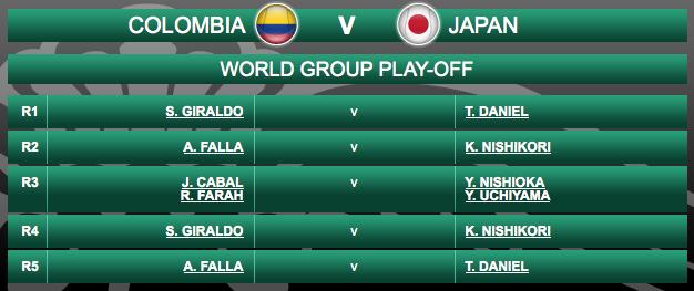 デビスカップ2015 日本 錦織 トーナメント表