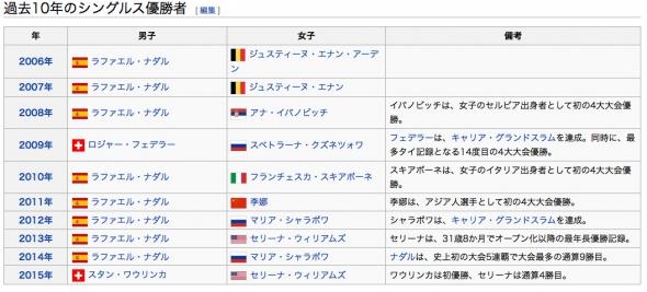 全仏オープン歴代優勝者