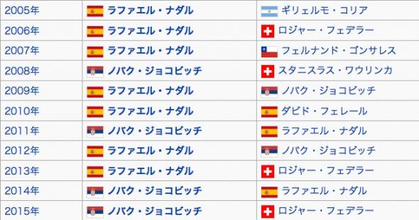 イタリア国際 歴代優勝者
