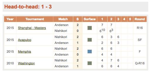 テニス,過去の対戦成績