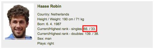 ロビン,世界ランキング