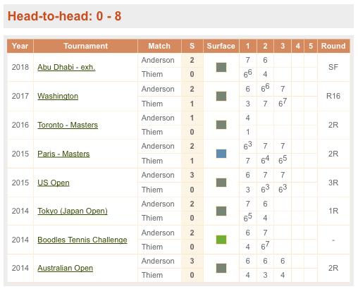テニス,過去の成績