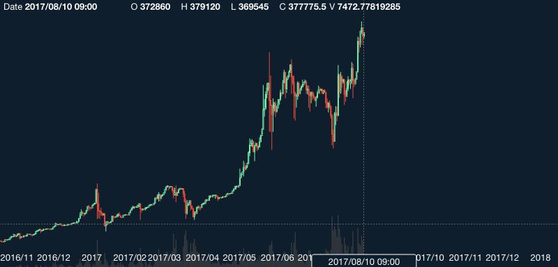 ビットコイン,チャート
