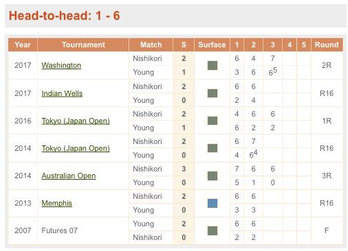 テニス,対戦成績
