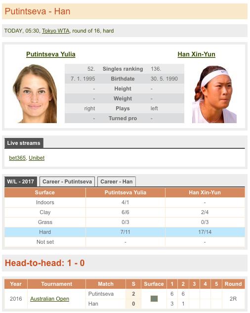 女子テニス,世界ランキング