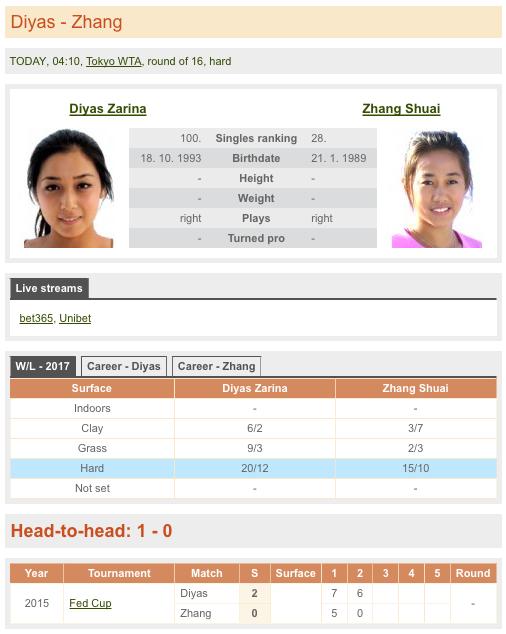 女子テニス,データ