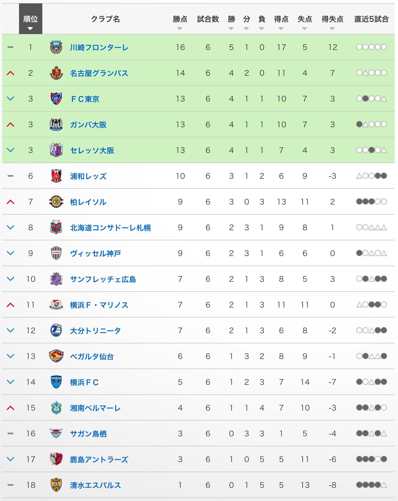 Jリーグの順位表