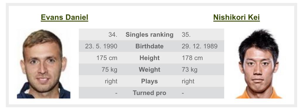 全仏オープン2020の錦織圭の試合