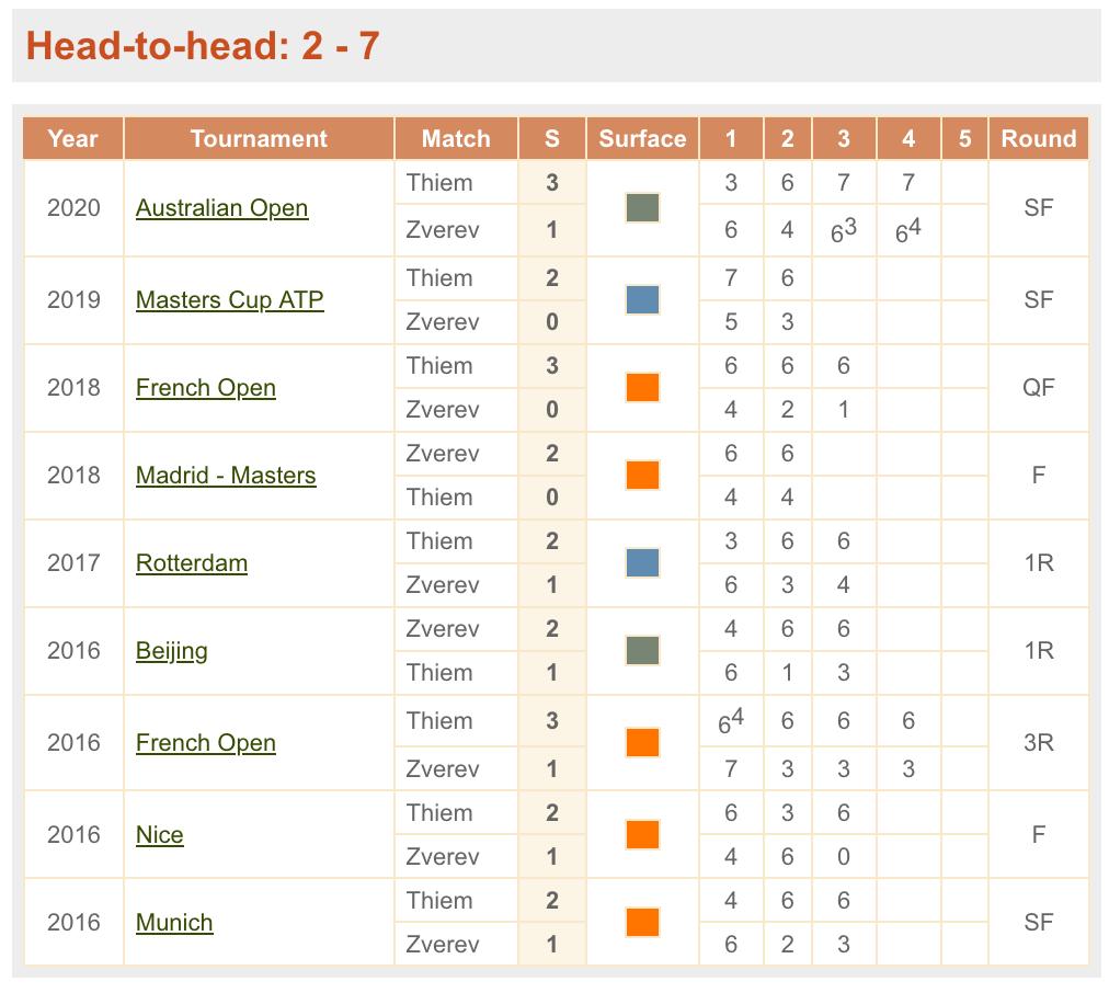 全米オープンテニス2020男子決勝