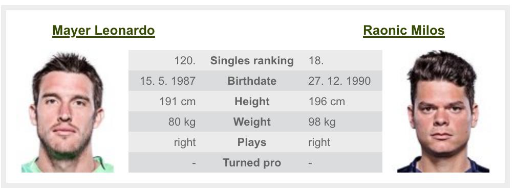 全米オープンテニス2020のラオニッチ