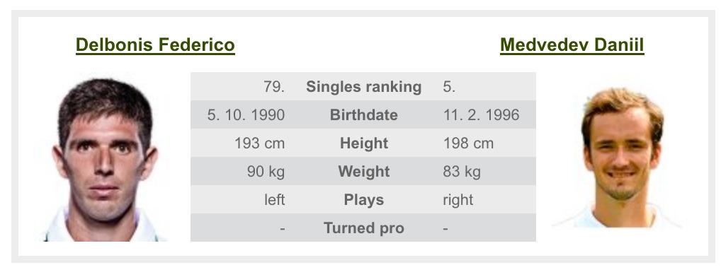 全米オープンテニス2020のメドヴェージェフ